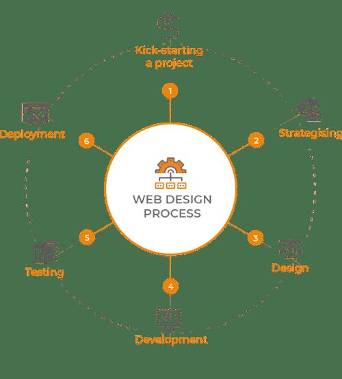 Design Trends Website